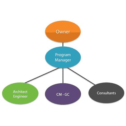 organigrama si project management Schita cu mini organigrama arhitect beneficiar -  Cum poate funcționa eficient o relație între proiectanți și beneficiari