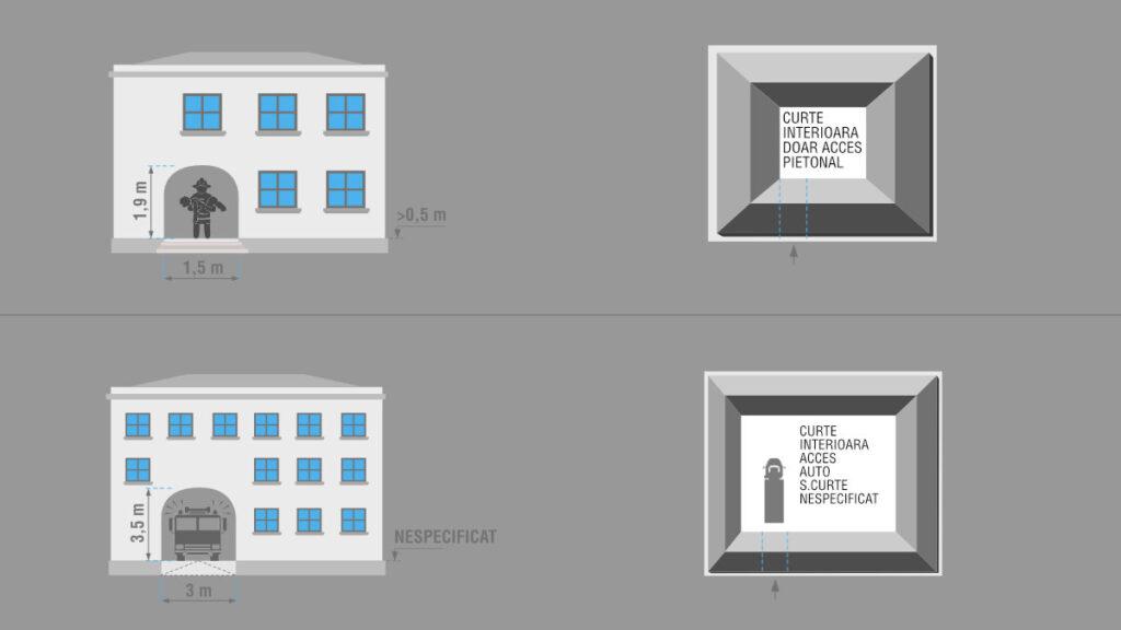 Latimea minima de trecere conform cu P118-99 si cu Regulamentul General de Urbanism