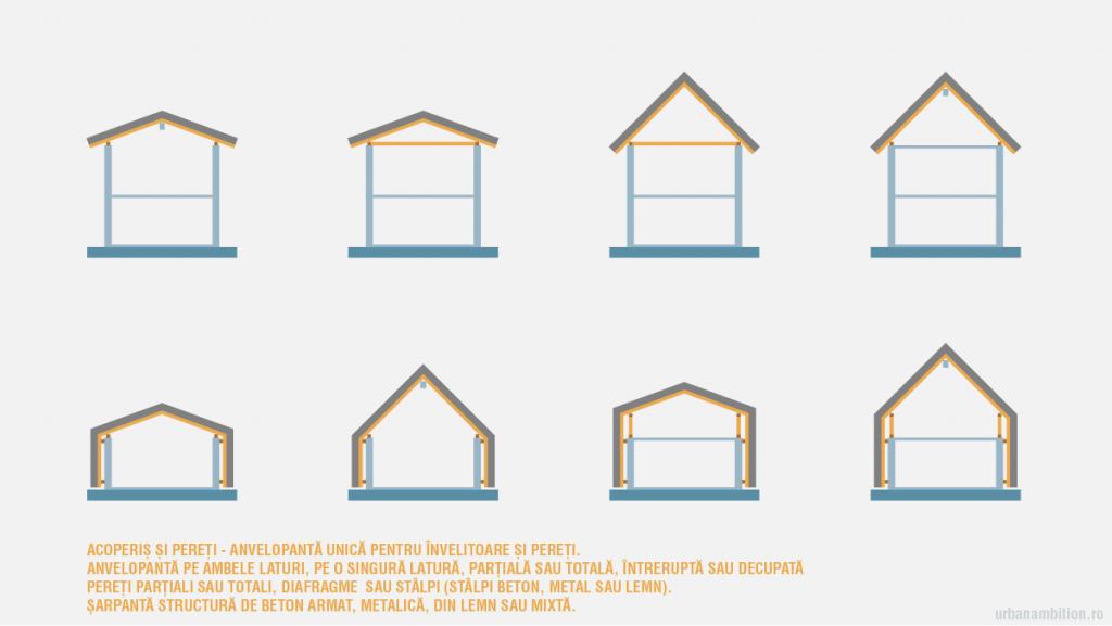 forma acoperis pod mansarda forma mansarda cu planseu sau fără planseu