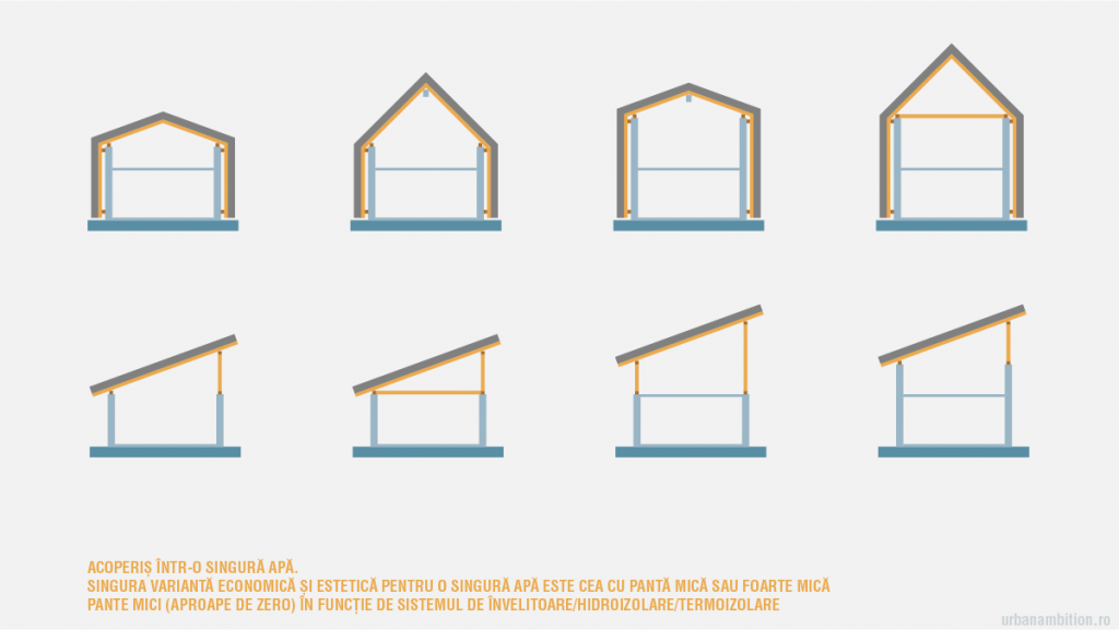 forma acoperis pod mansarda forma mansarda cu planseu sau fără planseu de beton sau planseu de lemn