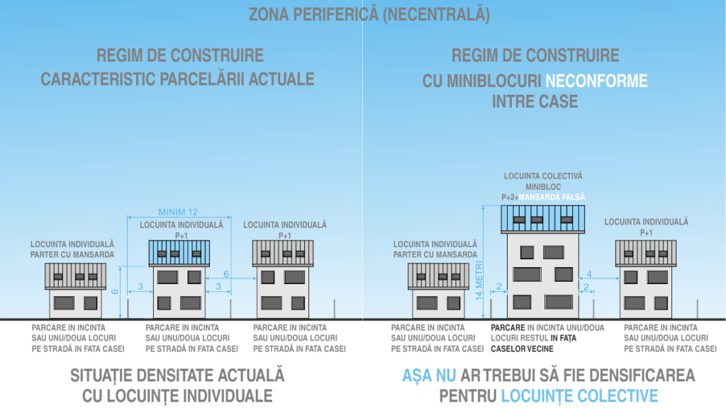locuinte colective mici  asezarea casei pe teren densitate existentna vs densificare cu blocuri intre case