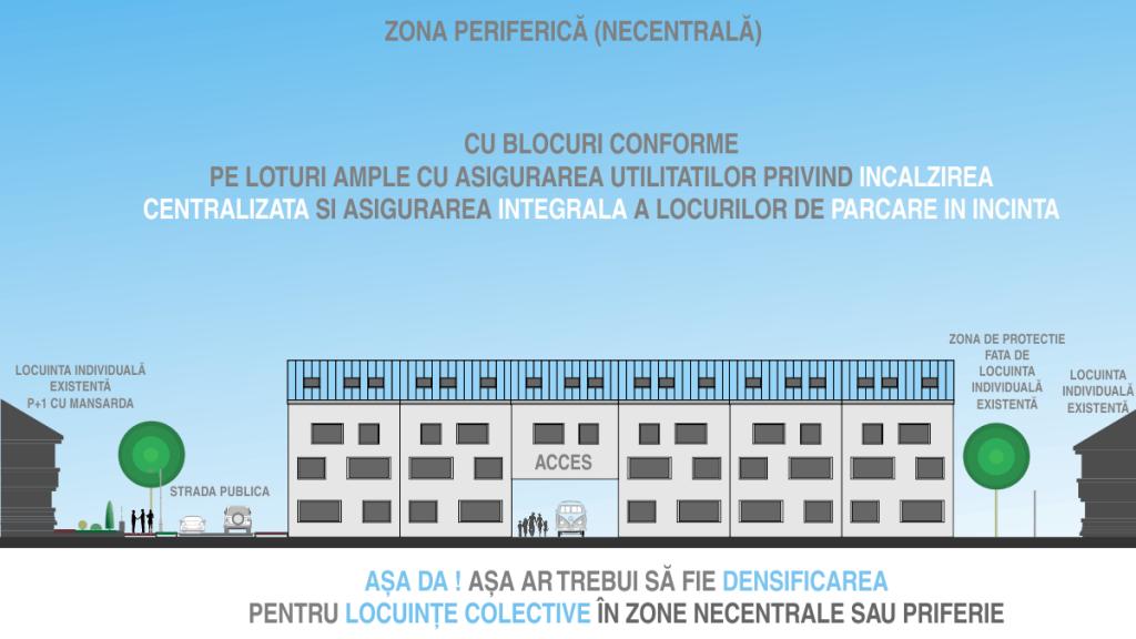 Cum ar trebui sa fie realizata densificarea cu blocuri in zone de case - cu zona de protectie fata de locuințele individuale existente