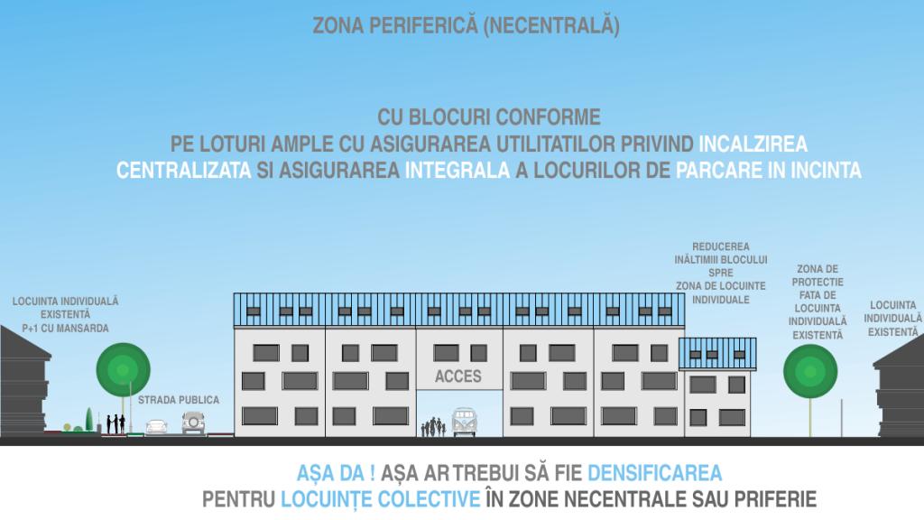 regulamentul General de urbanism locuinte-colective-densificare-corecta