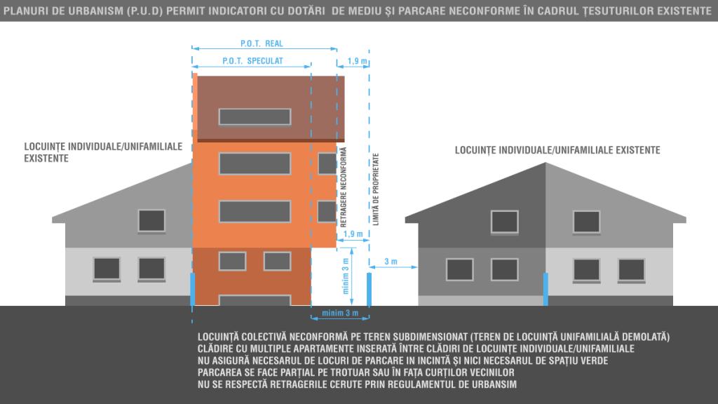 locuinte colective mici blocuri intre case si specularea retragerii laterale si a procentului de ocupare al terenului