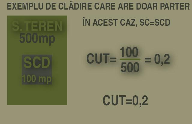 infografic exemplificare scd egal cu sc si CUT 0,2 la un teren de 500 mp si cladire de 100 mp