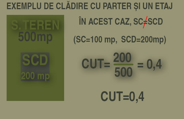 infografic exemplificare CUT pentru cladire cu parter si etaj