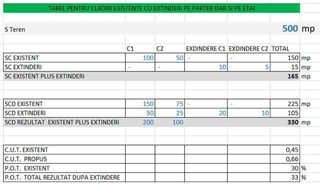 tabel excel cu un exemplu de calcul parametri pot si cut