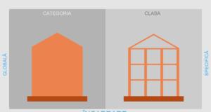 Clasa de Importanta a Constructiilor - infografic
