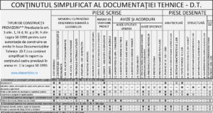 Continutul simplificat al documentatiei tehnice dt