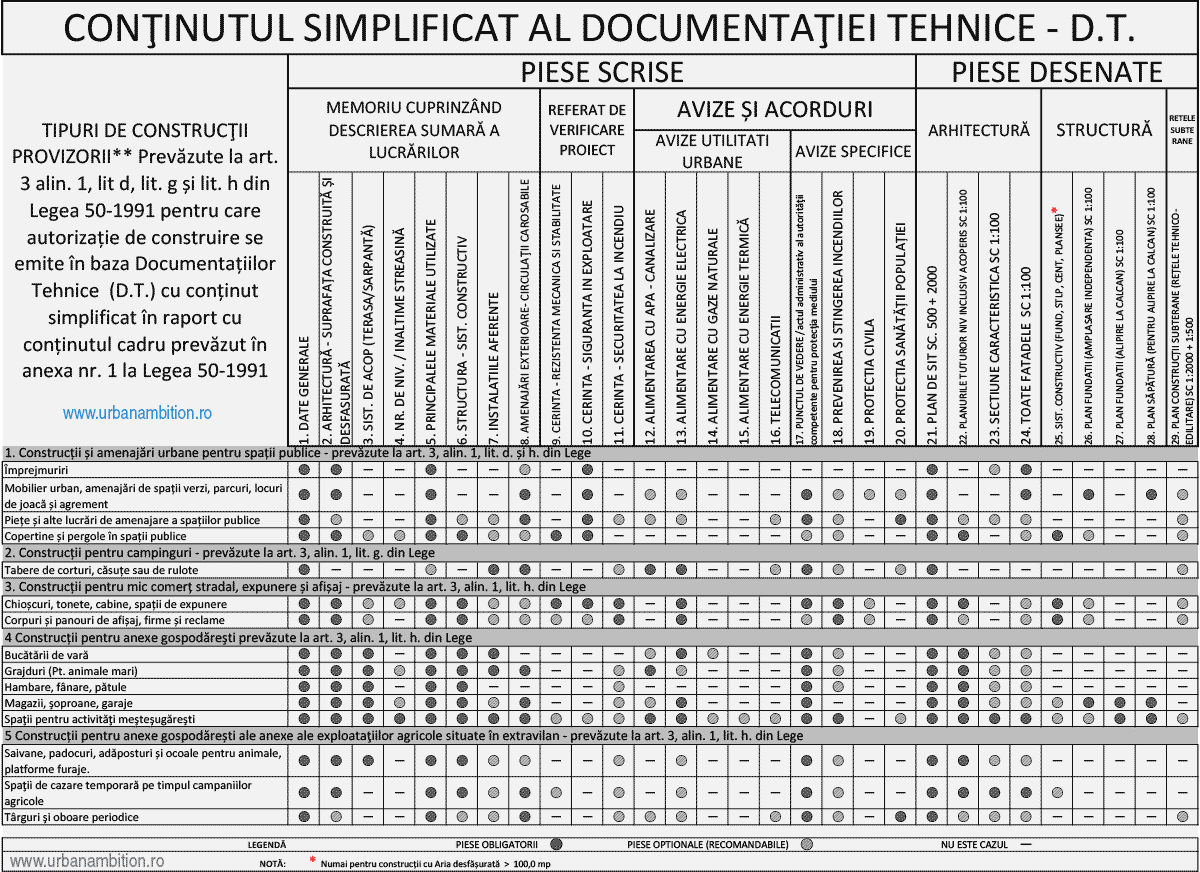 Continutul simplificat al documentatiei tehnice dt si corelarea cu constructie provizorie