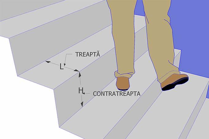 schita cu scara in care sunt indicate treptele si contrateptele cum se deseneaza o scara