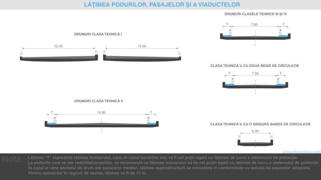 Schita in sectiune cu latimea profilelor  podurilor pasajelor si a viaductelor