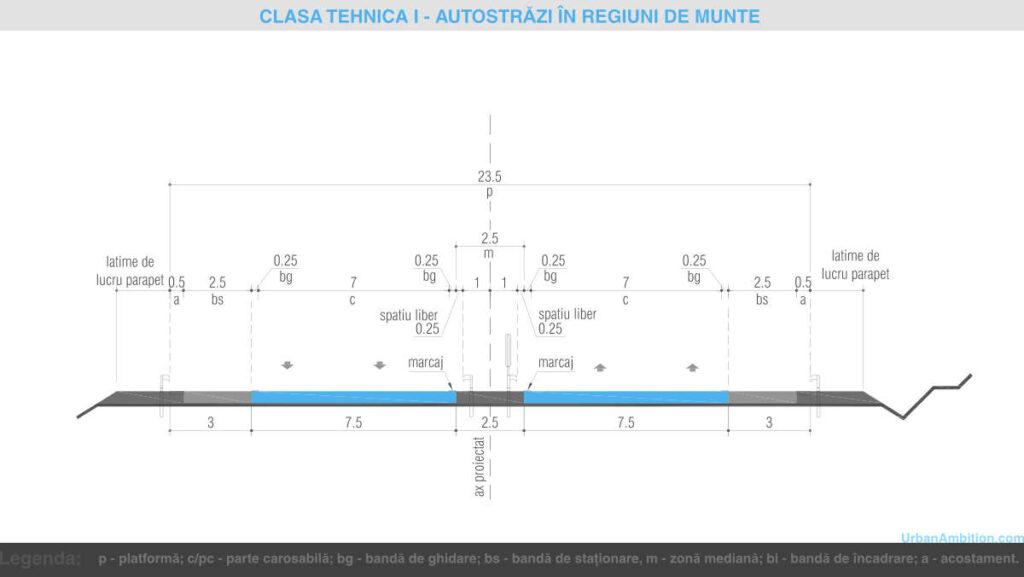 Schita in sectiune cu latimea profilelor de autostrada in regiune de munte